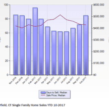 Fairfield Days on market and sales price chart
