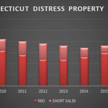 ct disress property chart