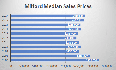 graph milford sales prices