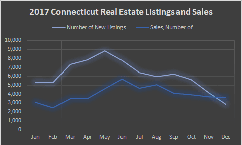 graph ct rel estate sales