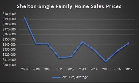 Graph of Shelton home sales prices