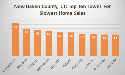 slow markets in new haven county