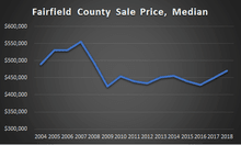 fairfield county sale prices graph