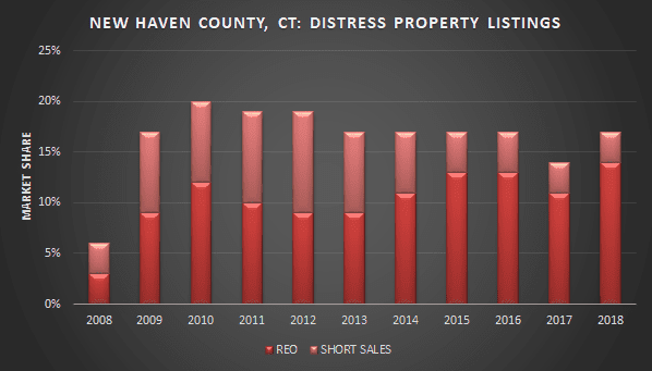 graph of new haven county short sales and foreclosre listings over time