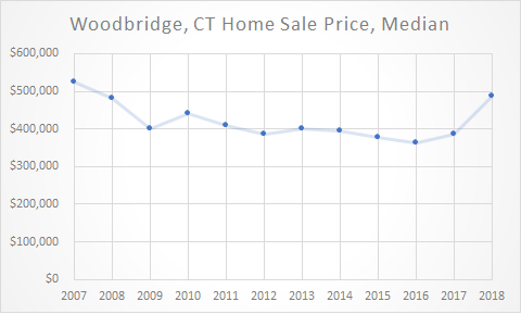 graph of woodbridge sales prices