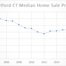 2004-2018 stratford median sale price graph