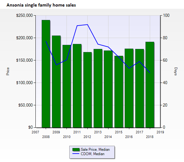 Ansonia CT real estate sales prices
