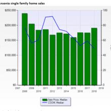 Ansonia real estate sales prices