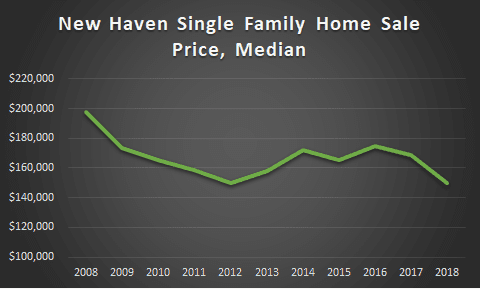 New Haven Sales Prices 2018 graph