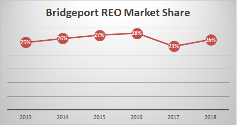 graph of Bridgeport foreclosures