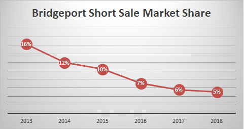 graph of bridgeport short sales