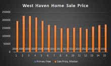graph of west haven home sales prices