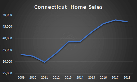 graph of ct home sales