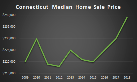 graph of ct home sales prices