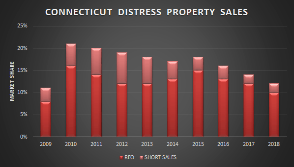 graph short sales and foreclosures ct