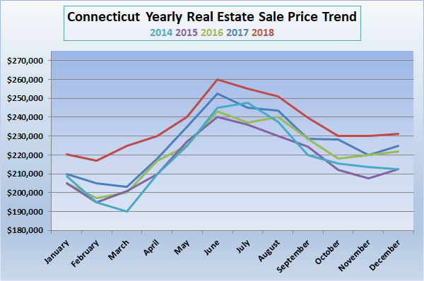 chart of CT yearly sales price trends