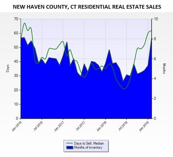 graph of new haven county home sales