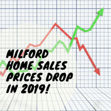 GRAPH OF MILFORD SALES PRICES