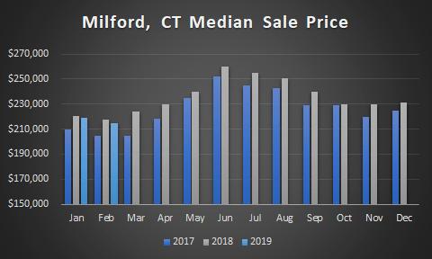 graph milford median price