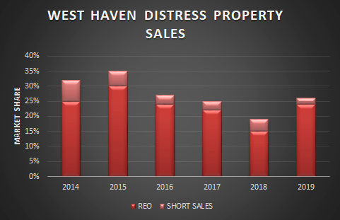 graph of west haven short sales and foreclosures