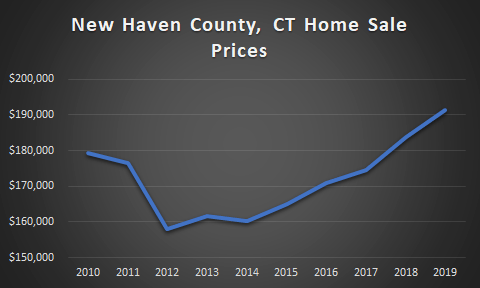 graph of new haven county sales prices