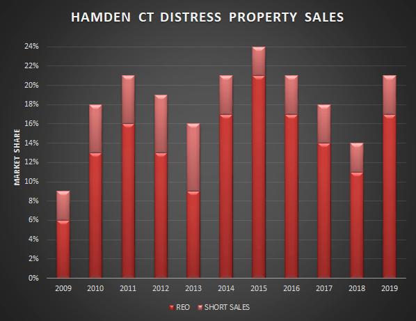 graph of hamden distress sales