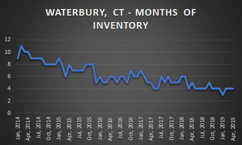 graph of waterbury inventory changes