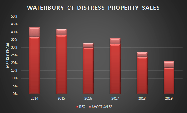 waterbury distress sales chart