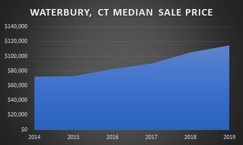 chart of waterbury home sale price
