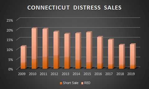 graph of ct short sales and foreclosures over time