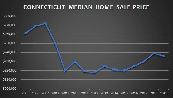 graph of ct sales prices in CT