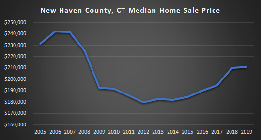 graph of NH County Home Sale Price 2005-2019
