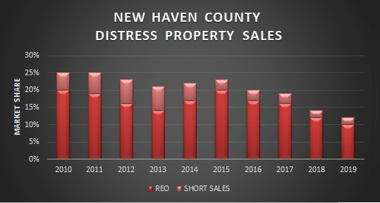 graph of new haven County distress sales 2019