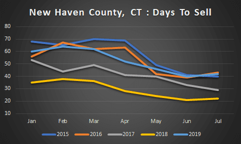 graph of New Haven County Days to sell