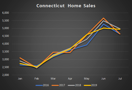 graph of CT Home sales 2019