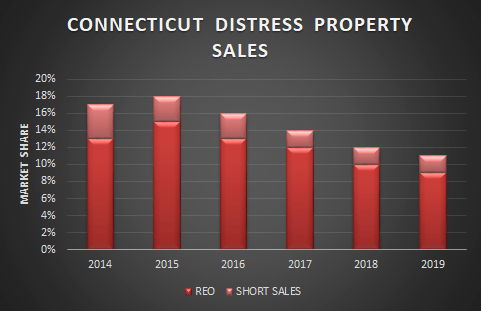 graph of ct foreclosures and short sales
