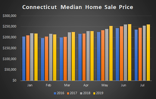 graph CT home sale prices 2019 aug