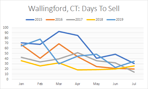 Wallingford CT home makreting time rises in 2019