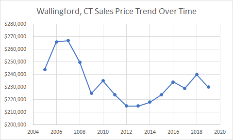 wallingford sales prices over time graph