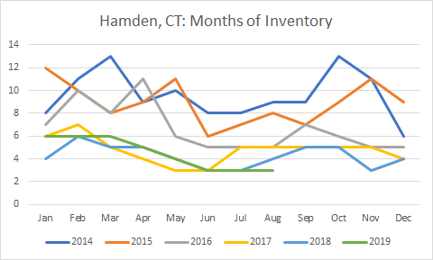 graph of Hamden months of inventory Aug 2019
