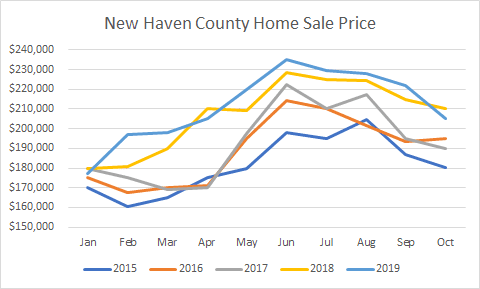 New Haven County Home Sale Prices 2019 graph