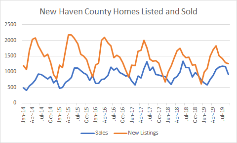graph of New Haven County Listed vs Sold
