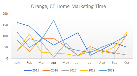 graph of Orange CT DOM
