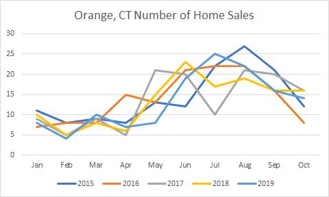 graph of Orange CT number of sales
