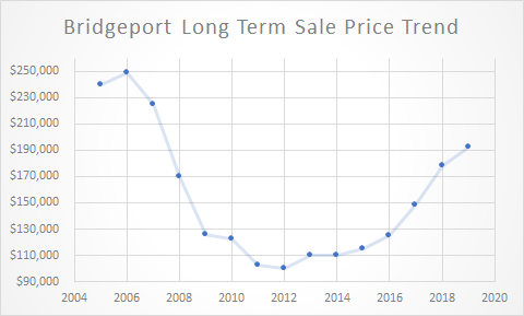 graph of Bridgeport long term sale price trend