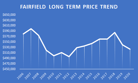 graph Fairfield CT Long term price trend