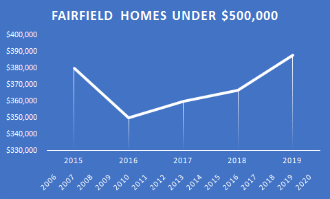 graph of Fairfield homes under 500k