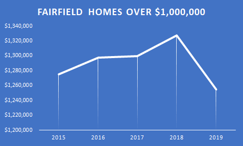 graph Fairifeld homes over 1 mil