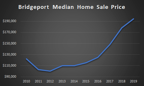graph of bridgeport median sale prices