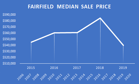 graph fairfield median sale 5 years